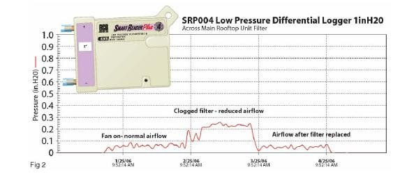Low Pressure Data Logger : Acr systems data loggers portable networkable
